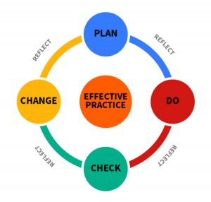 Quality - Plan, Do, Check, Act