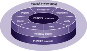 Lordgate Engineering Project Engineering - PRINCE2